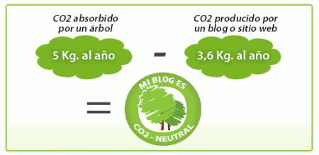 co2-consumo