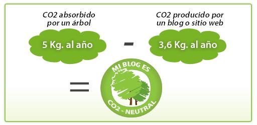 Mi Blog es CO2 neutral