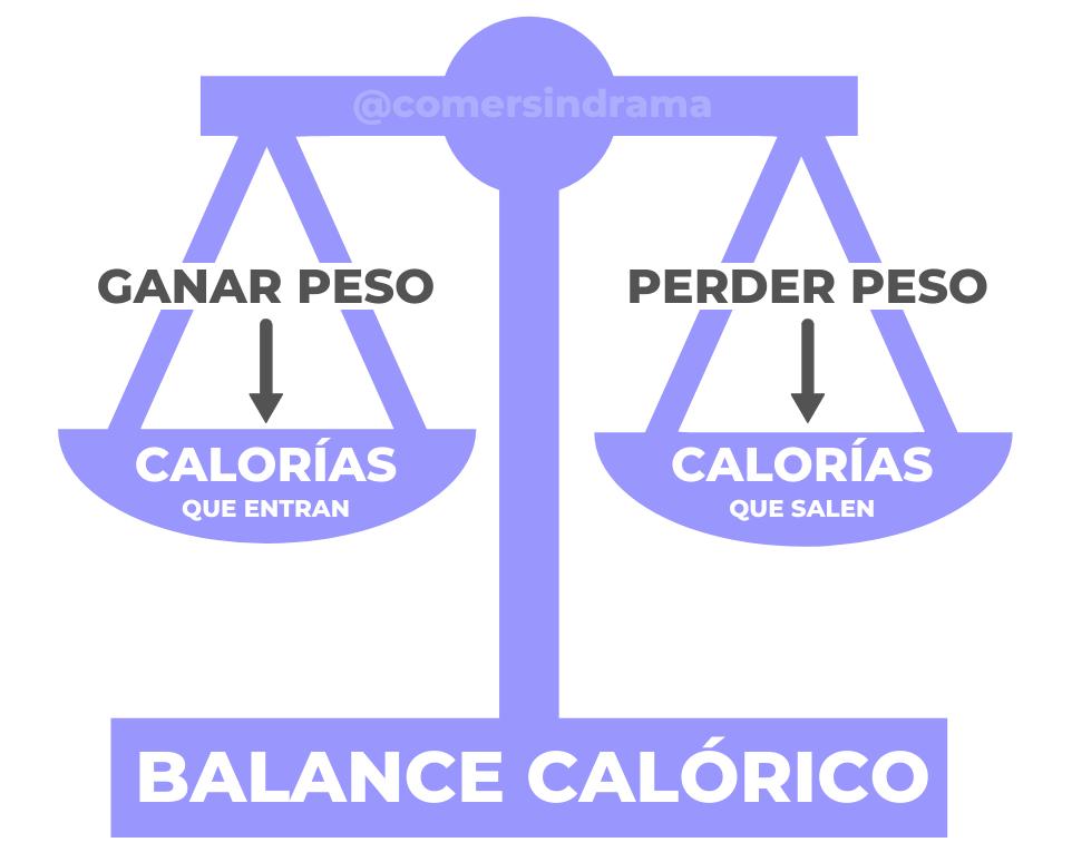 balance calorico